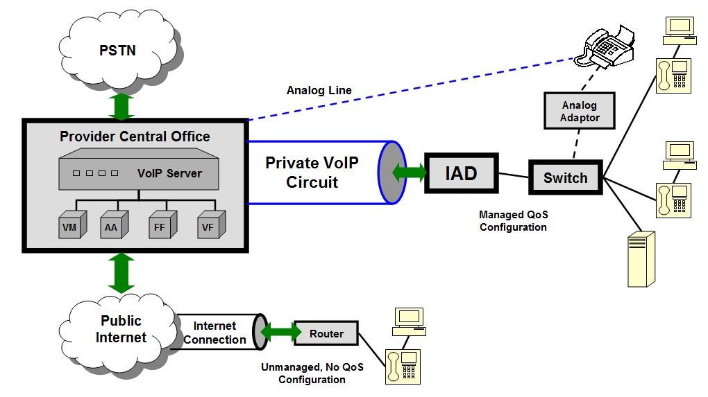Cloud phone system business voip solutions aerocom technology picture hosted voip ccuart Gallery