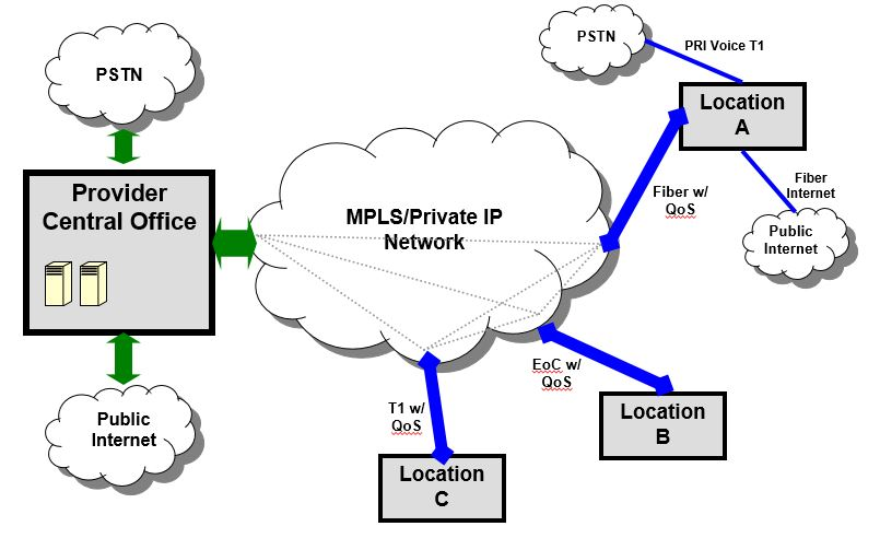 Technology Picture - MPLS
