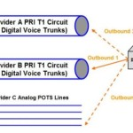 Disaster Recovery Options for ISDN PRI Voice