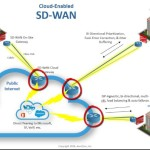 The best sd-wan vendors: The 3 types