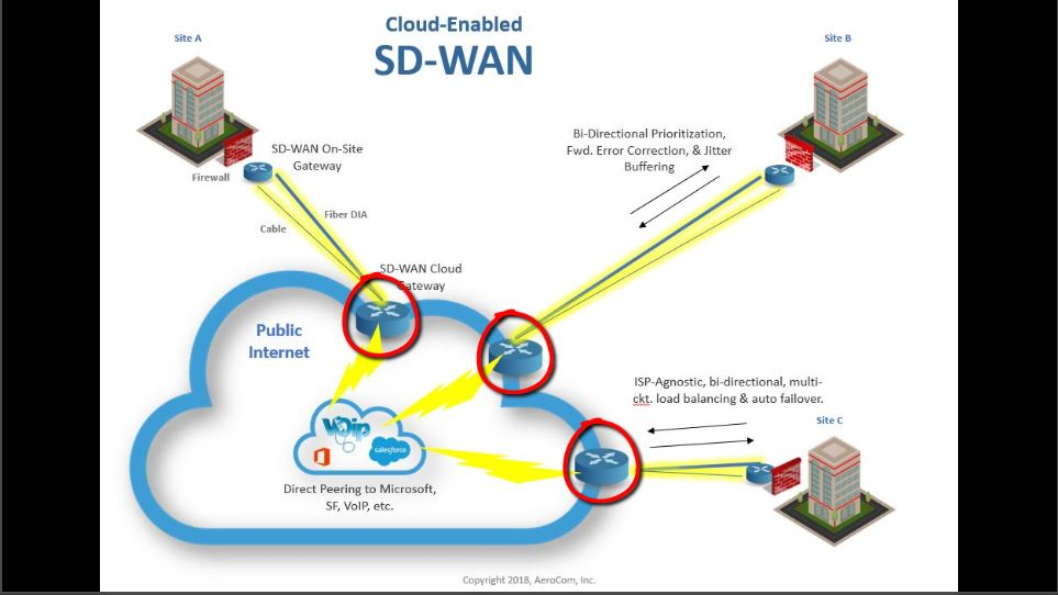The best sd-wan vendors - the 3 types