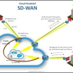 The Best SD-WAN Vendors: Cloud Session Reassignment