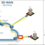 The Best SD-WAN Vendors: TCP Proxy