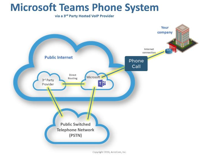 Microsoft Teams Phone System - Calling Plan