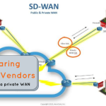 Comparing SD-WAN Vendors: Combining with a private WAN